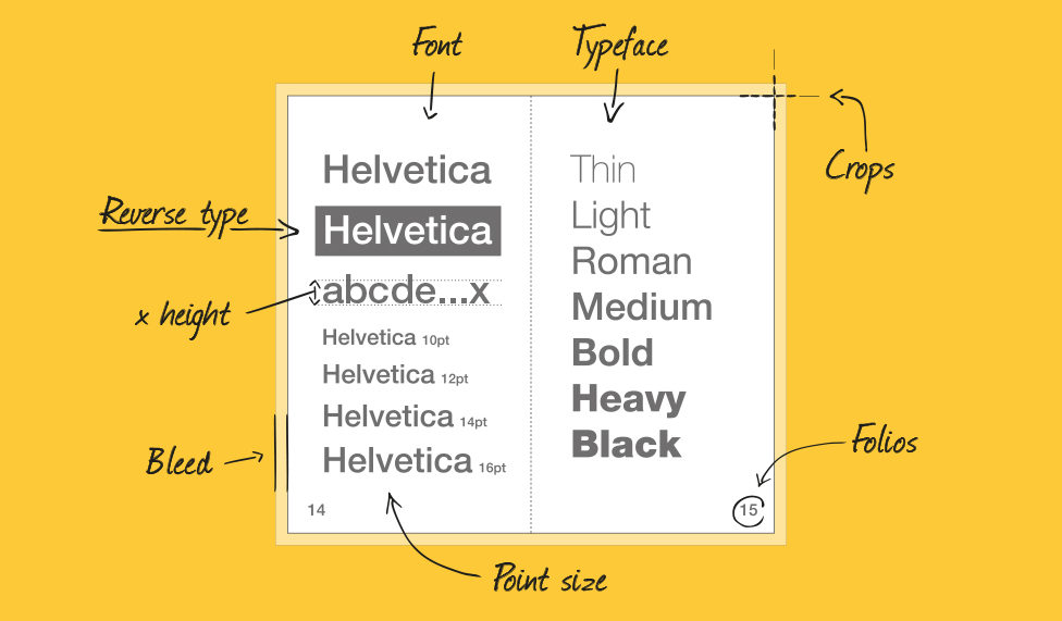 Handy guide to typography